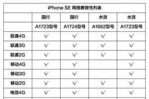 哪儿买iPhone SE最便宜?苹果iPhone SE购买指南