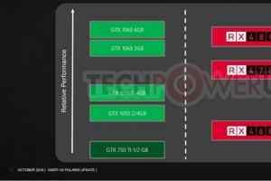 AMD的对比,该选RX470还是GTX 1050 Ti?
